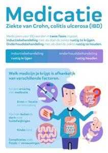 Infographic IBD-medicatie